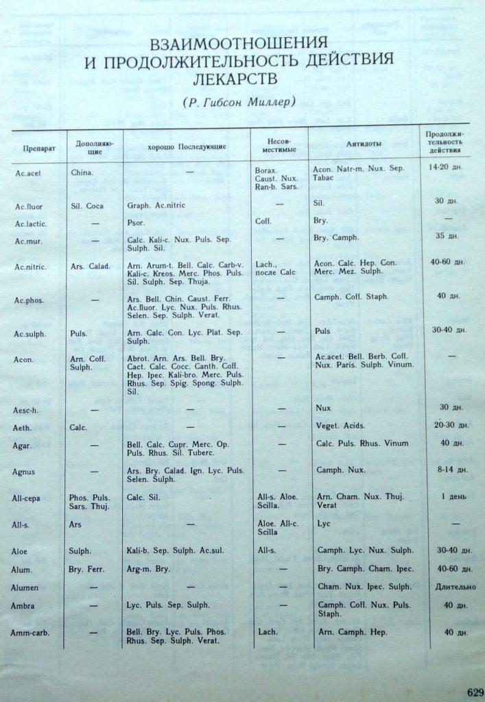 Вот так начало таблицы выглядит в книге